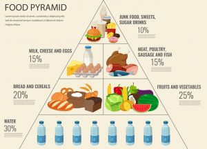 Food pyramid healthy eating infographic. Healthy lifestyle. Icon